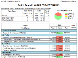 Failed Tests Report