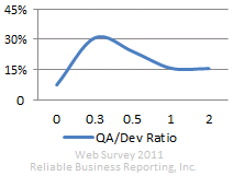 QA/developers ratio distribution in software development, 2011