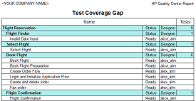 Test Coverage Gap Report